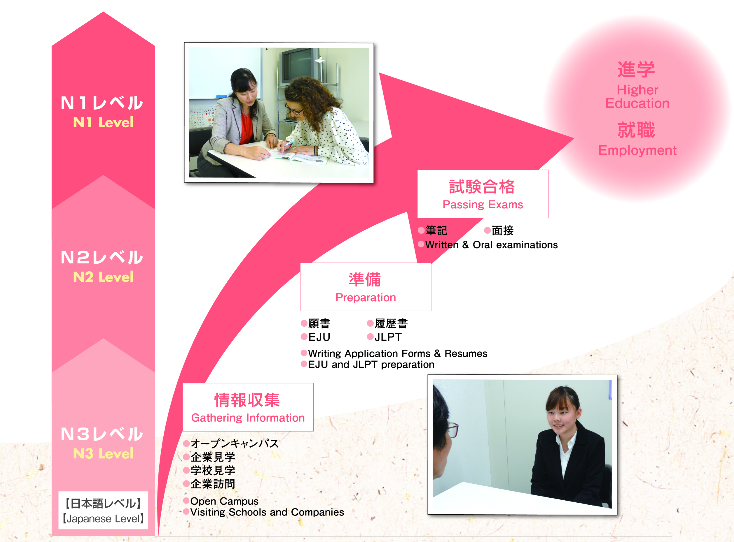 Career support   ARC Academy Japanese Language School